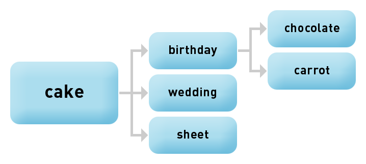 Keywords – Primary and lower-level