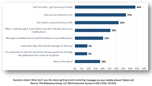 Email Survey - Statistics