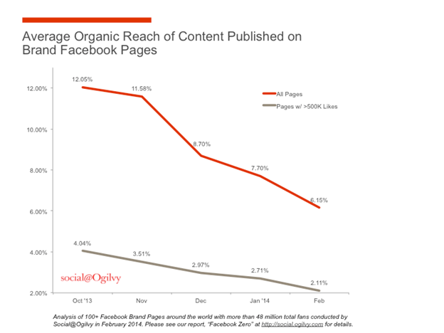 Facebook - Average organic reach of published content