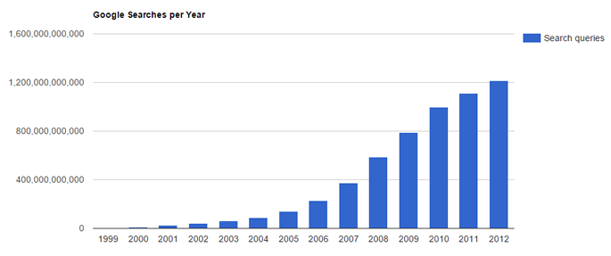 The amount of Google searches per year - Internet Live Stats