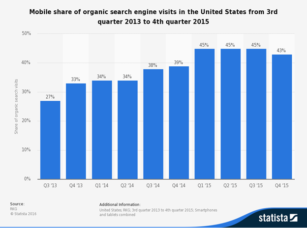 Mobile Search Traffic Share