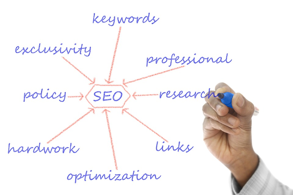 Aspects of an effective SEO strategy