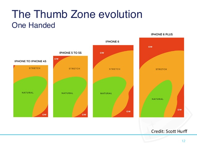 Thumb Zone - Designing For Mobile