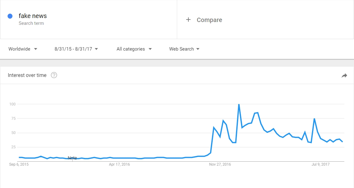 "How ""Fake News"" is trending"
