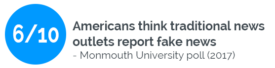 6 out of 10 Americans believe traditional news outlets report fake news