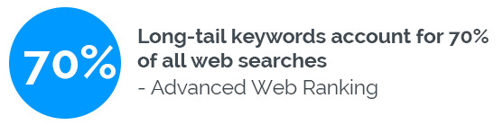 Long-Tail Keyword statistics