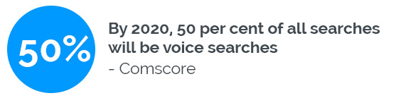 Voice Search - By 2020, 50 per cent of all searches will be voice searches